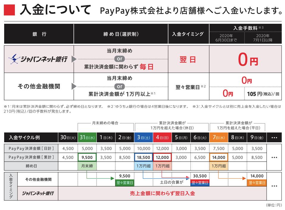 入金サイクル(PayPay導入カタログより)
