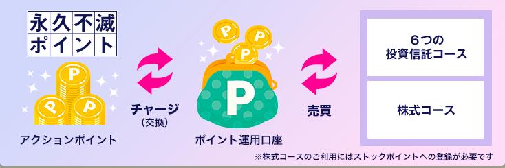 ポイント運用サービスの画像