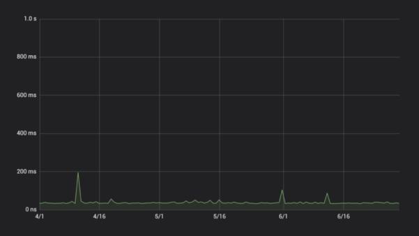 ハイスピード,ロリポップ,グラフ