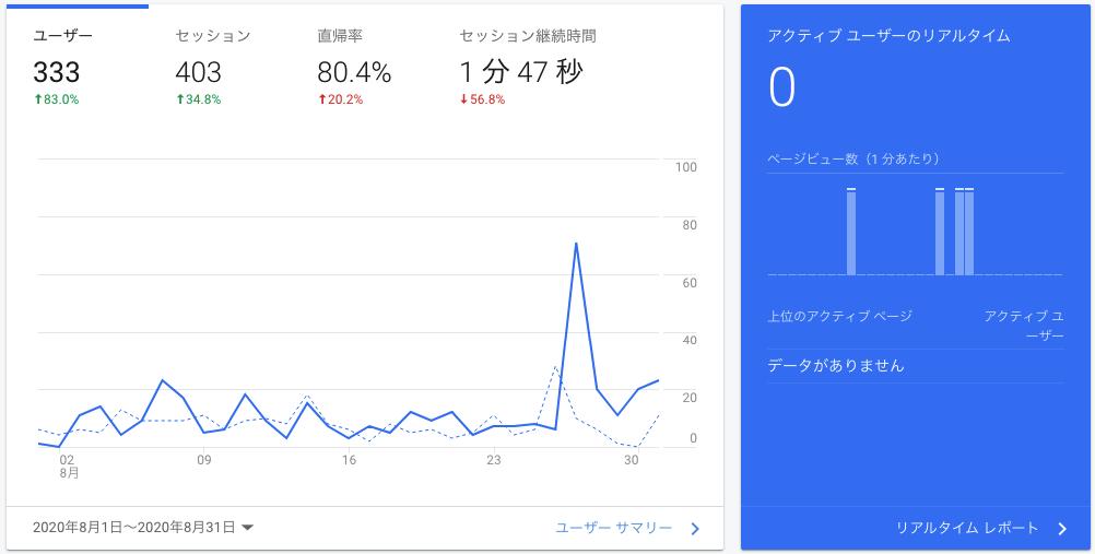 グラフ,3ヶ月
