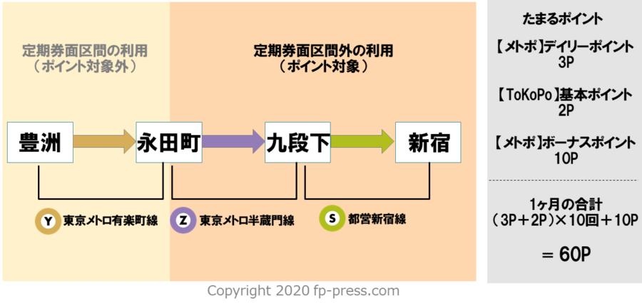 メトポ PASMO ToKoPo ポイント 図解