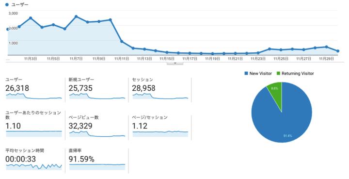 6ヶ月 WordPress ブログ AdSense アナリティクス