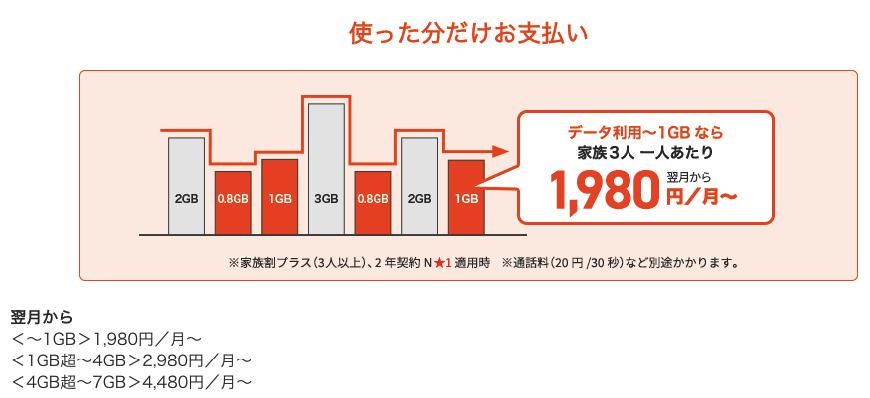 スマホ ahamo SoftBank au docomo MNP プラン変更